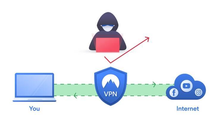 risparmiare usando una vpn come funziona